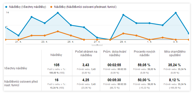 SmartSupp - události Google Analytics