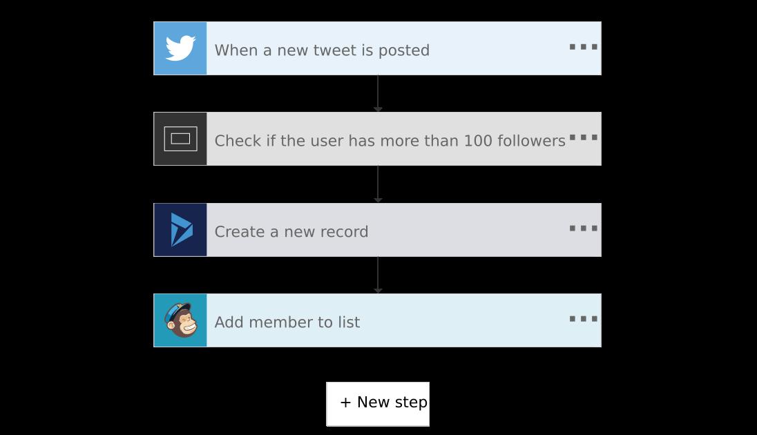 Microsoft Flow pracovní postup