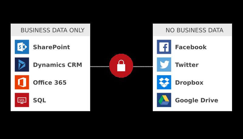 Microsoft Flow - bezpečnost datových přenosů